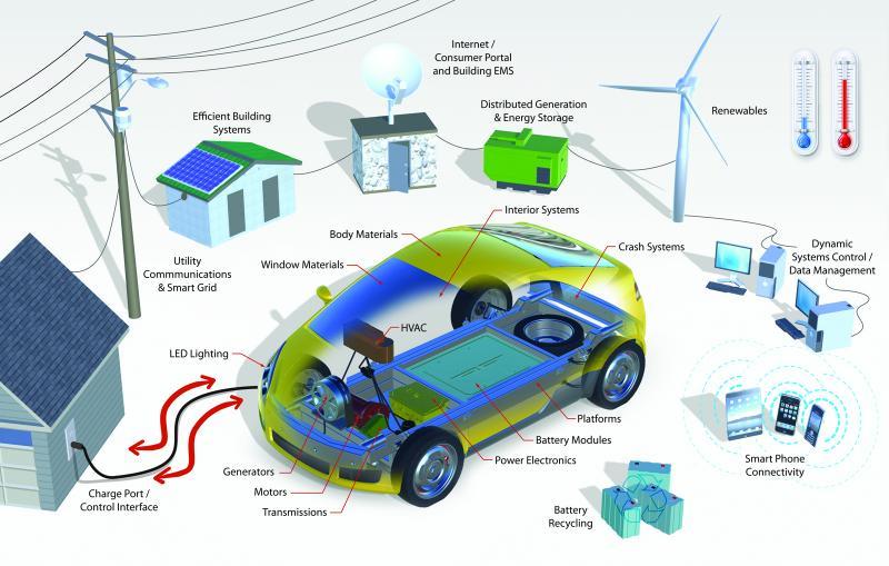 A Smartgrid. Image courtesy of sissolarventures.com