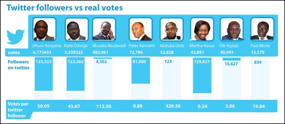 Kenya presidential canditates