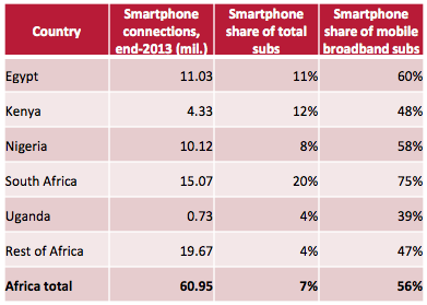 Smartphone stats Africa. Research by iHub