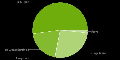 version_chart