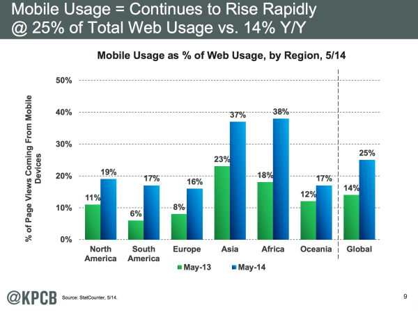Mobile Usage in Africa