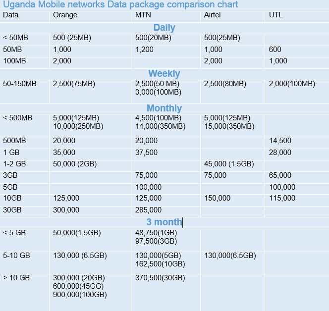 Uganda Networks data packages comparison chart