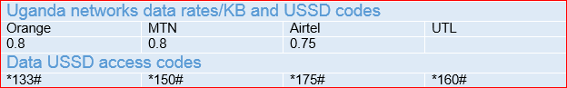 Pay-as-you-go data rates for Ugandan Mobile networks