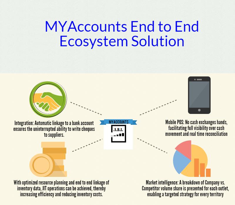 MYAccounts ecosystem solution