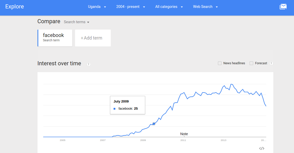Facebook search popularity since 2004