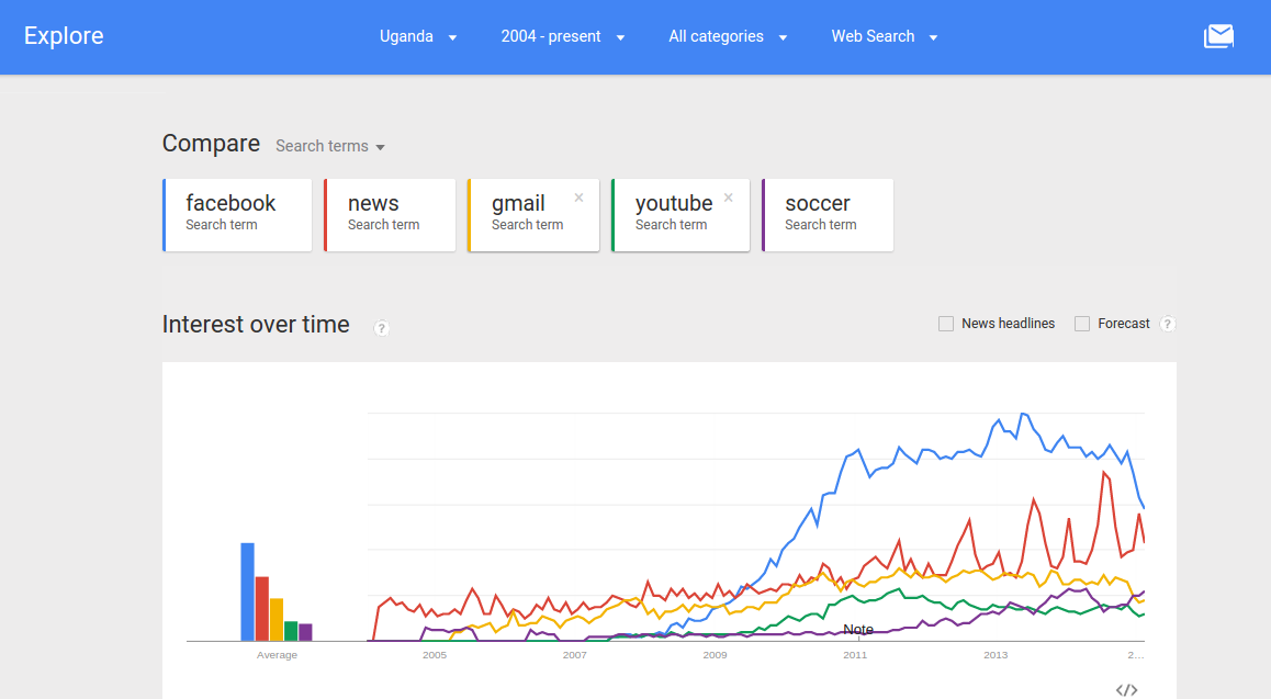 Top Google keyword searches in Uganda since 2004