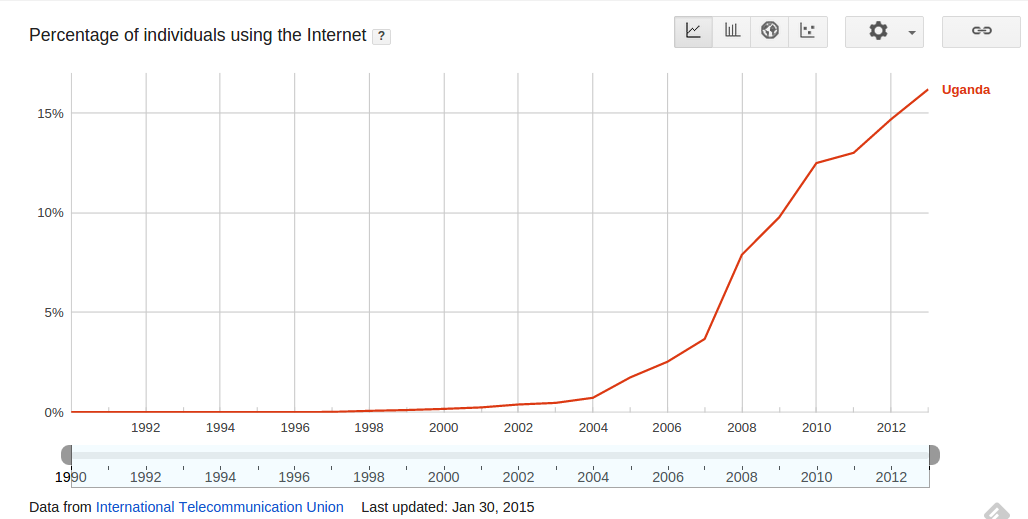 ug_internet_growth