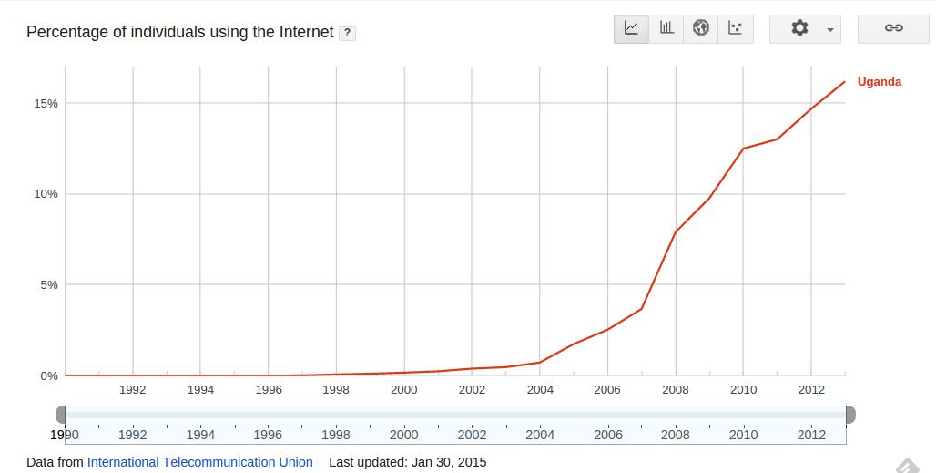 Percentage of individuals using the Internet in Uganda