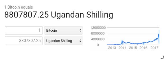 bitcoin to ugx