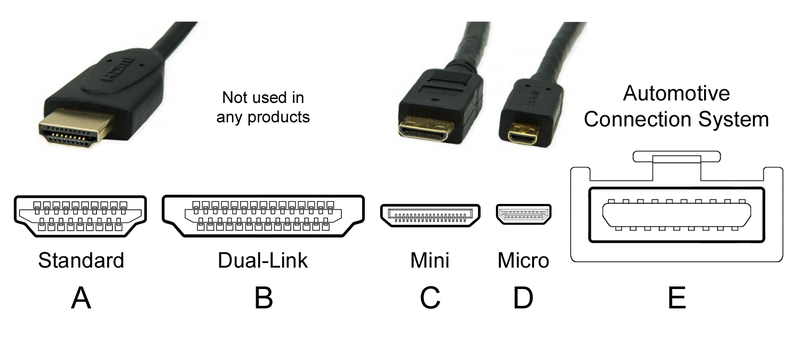 HDMI connectors ~ Wikimedia