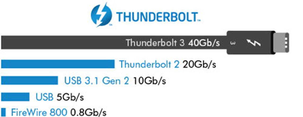 USB 3 0, 3 1, 3 2, 4 0 and Thunderbolt specs and feature