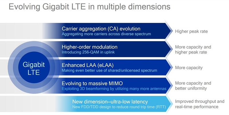 driving-the-gigabit-lte-evolution
