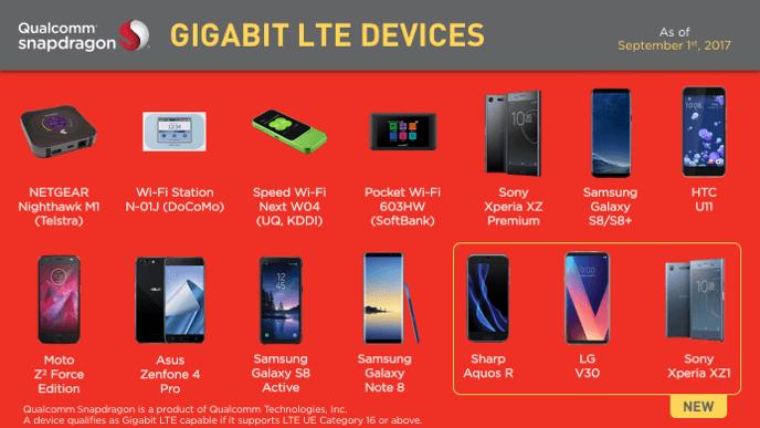 gigabit lte devices