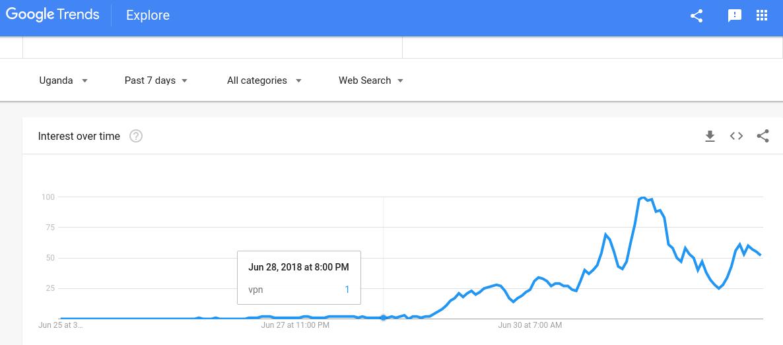 Google trends VPN keyword Uganda