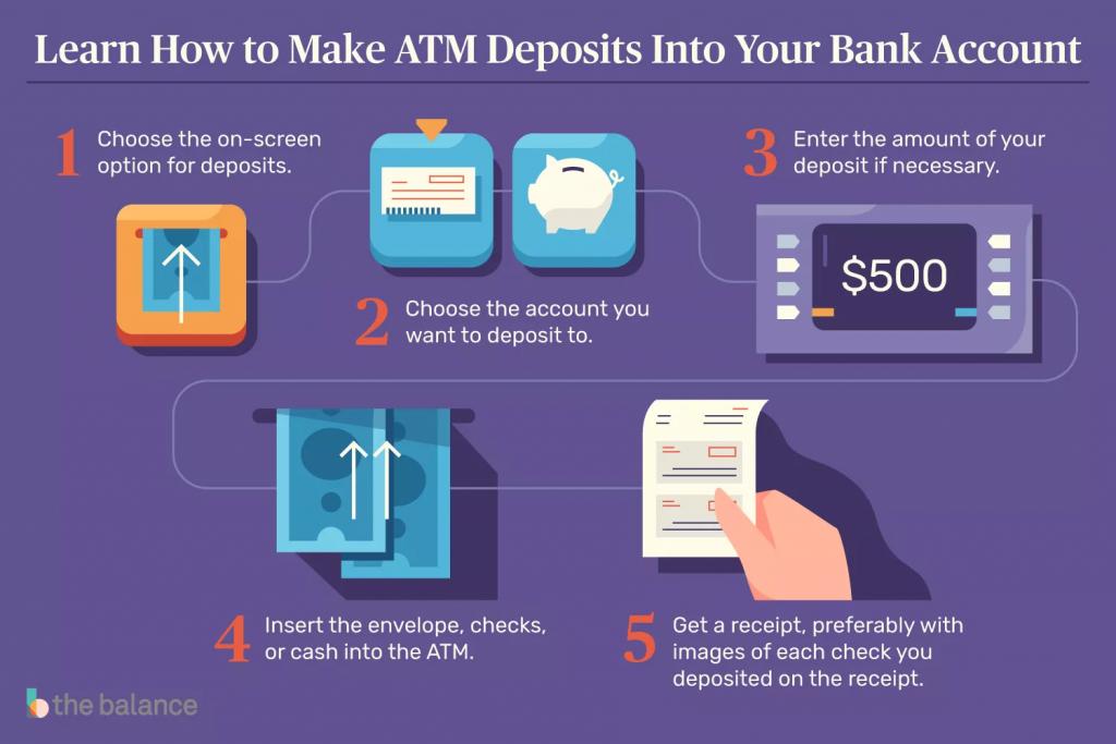 how atm deposit works