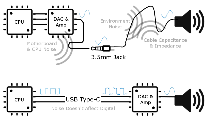 USB-C vs headphone jack