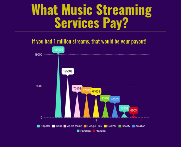 how much streaming platforms pay