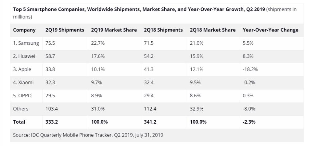 2019 second quarter smartphone shipment