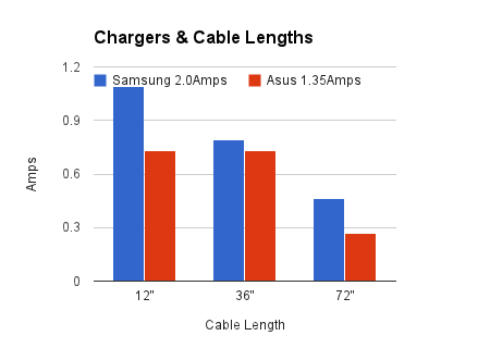Cable length charging speed