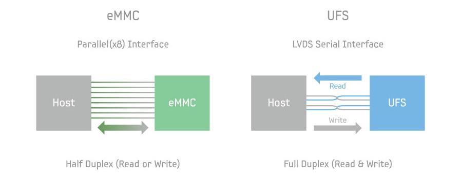 eMMC or UFS interface