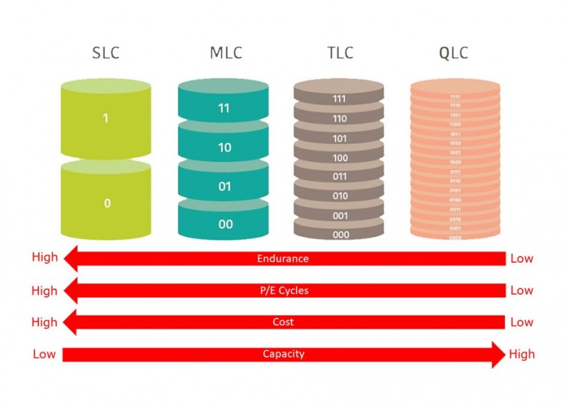 NAND Flash Types