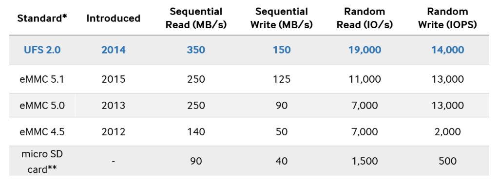 eMMC versions read/write speed