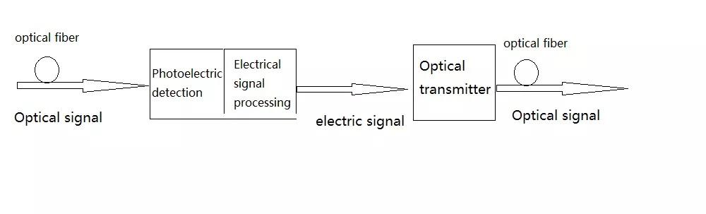 Fiber optic repeaters