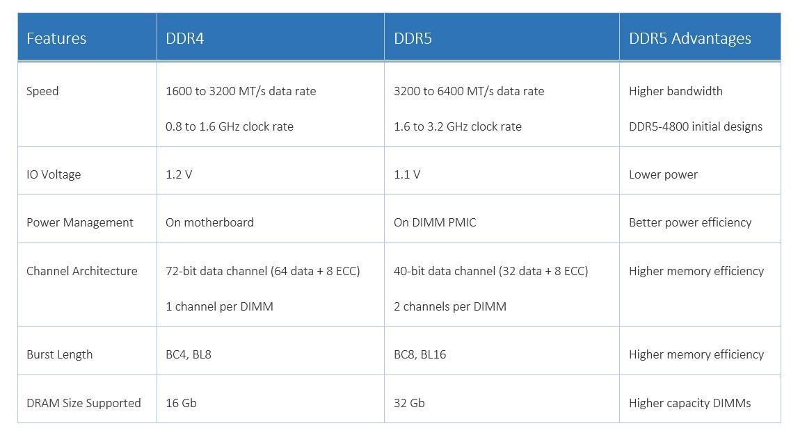 DDR4 vs DDR5