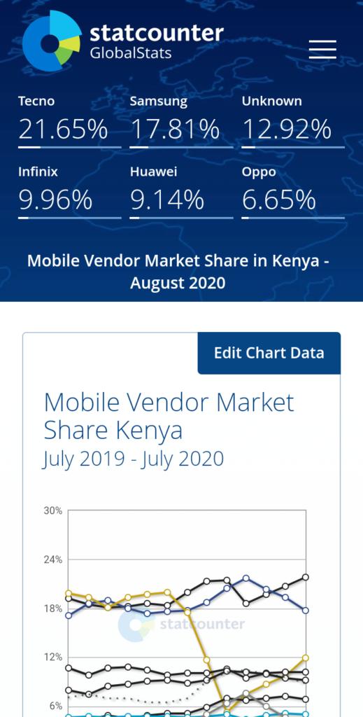 Kenya Smartphone Vendor Ranking August 2020