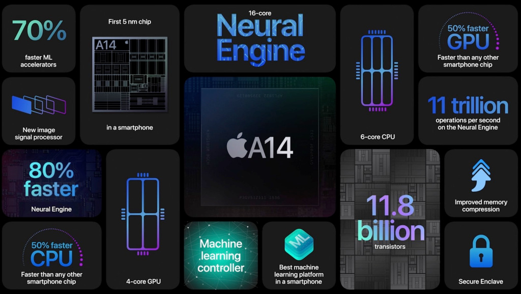 Main features of the new A14 Bionic processor