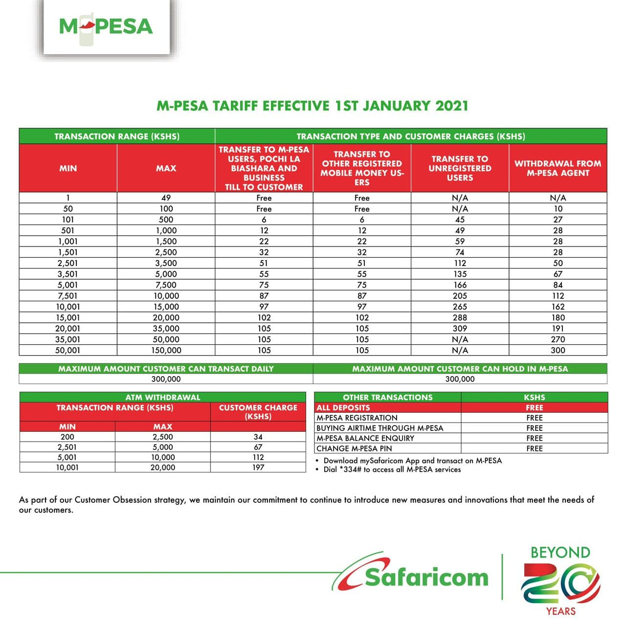 M-PESA Transaction Charges 2021