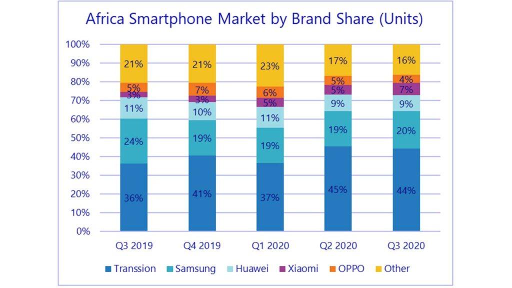Nigeria Smartphone Market Share