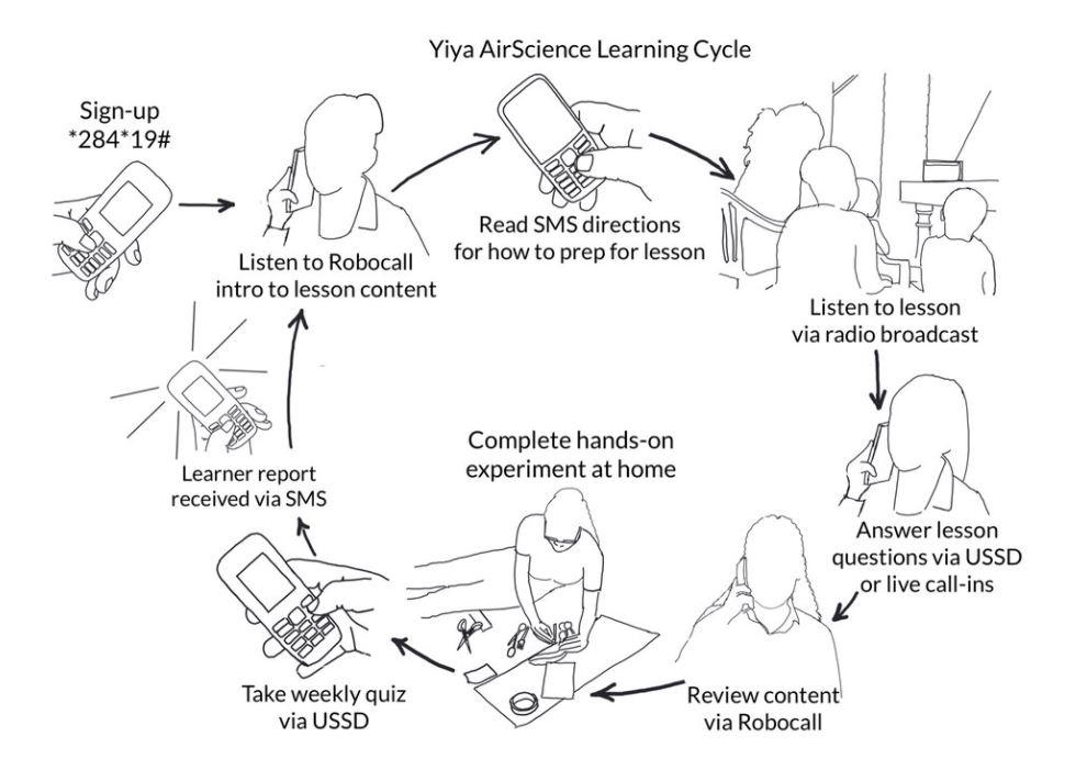 YiYa Science Edtech and eLearning