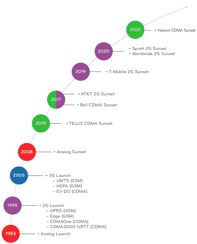 phone carrier timeline